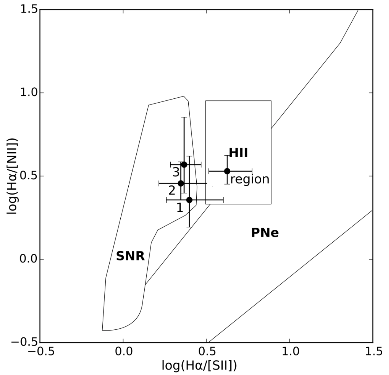 Figure 3. Measurements of emission line ratios of the three bubbles, compared to ratios measured for supernova remnants (SNR), HII regions, and planetary nebulae (PNe). The three bubbles (1, 2, 3) have emission lines consistent with other supernova remnants. The HII region ionized by this star cluster is also plotted.