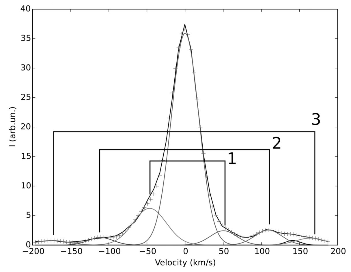 Figure 1. Ionized gas spectrum of one pixel with multiple velocity components. The crosses show the observed spectrum. The three pairs of gaussians (solid lines) represent the approaching and receding parts of each expanding bubble. The middle gaussian is the main component of ionized gas. Spectra in every pixel are searched for such symmetric pairs of gaussians.