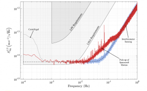Figure 1 from the paper: The main result. The noise goes with the square root of the power spectral density (y-axis). Gray shows the data, red shows the time series after correcting for the centrifugal force, and light blue shows after the correction for the spacecraft motion. Note that this is much lower than the requirement for the LISA Pathfinder (LPF) mission, and for some frequencies is even below the requirement for a full gravitational space-based observatory (labeled LISA here)