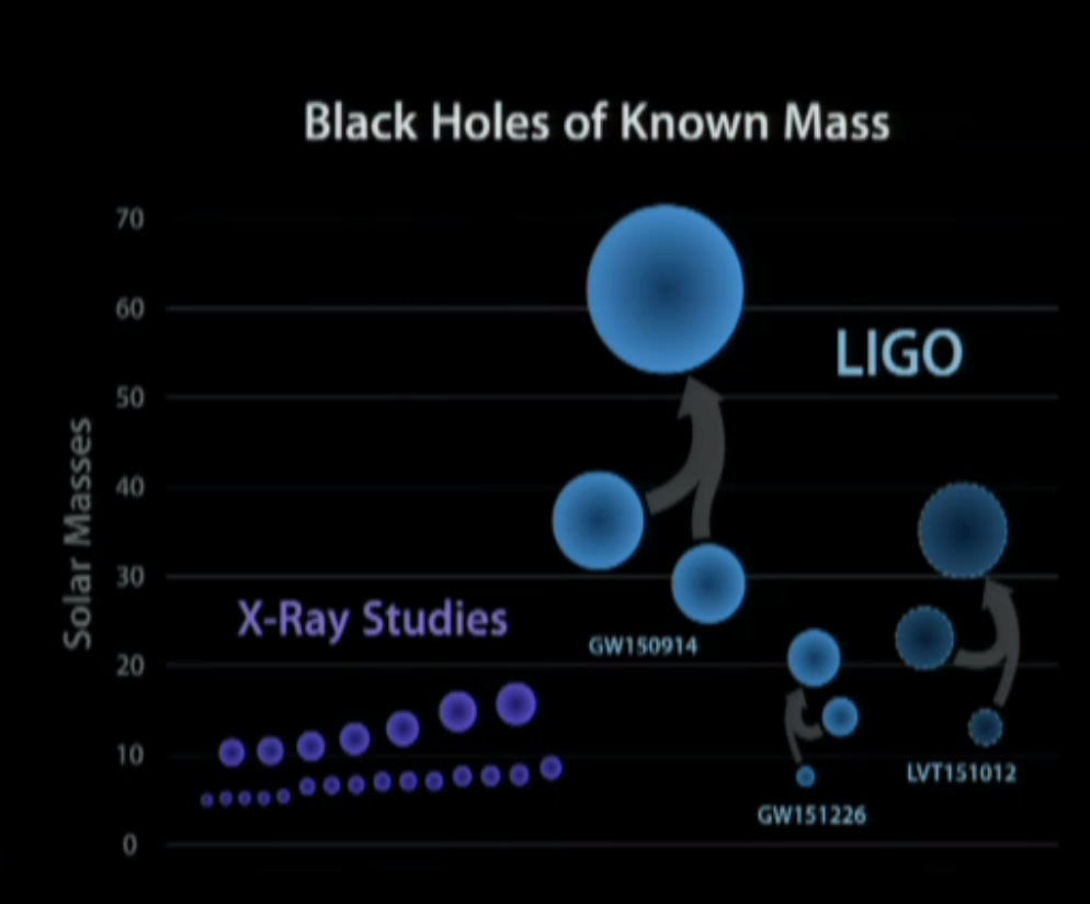 Our zoo of stellar-mass black holes, including the 2 confirmed LIGO event, the 1 LIGO candidate, and indirect evidence from X-ray binaries.
