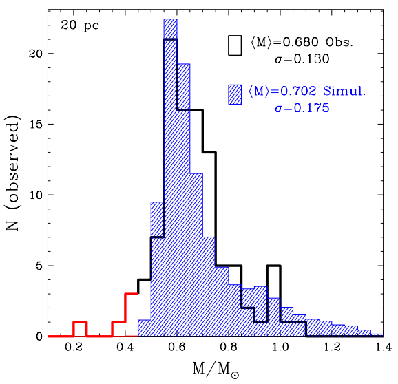 Figure 1: Comparison between the observed (black) and simulated (filled blue) mass distributions for the sample limited to 20 pc. Objects with masses below 0.45 solar masses (shown in red) are neglected for the computation of the mean masses and mass dispersions, because they are the result of binary evolution, which is not taken into account on the simulations. The overall shape of the distributions, and the mean mass and dispersion labeled on the panel agree remarkably well, considering no fit was done.