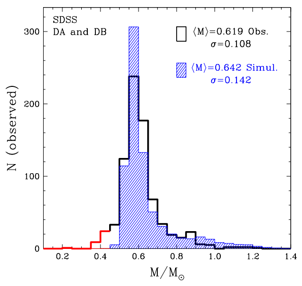 Figure 2: Observed (black) and simulated (filled blue) mass distributions for the white dwarfs in the SDSS sample. They are of types DA (hydrogen-dominated atmosphere) and DB (helium-dominated atmosphere). Binaries and magnetic white dwarfs were removed from the sampled. Low-mass objects were neglected as mentioned on Fig. 1. A similar shape and agreeing mean mass and dispersion are obtained between simulation and observation, even without a fit.