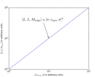 Guide to Empirical Velocity Laws