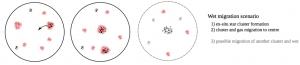 Guillard+16_NC_formation_scheme
