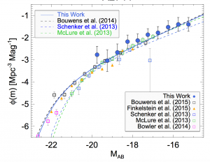 Fig 1: UV logarithmic luminosity function at z=7 for one of the fields. The blue circles are obtained by this research and the lines are fittings for the Schechter analytic Luminosity Function. The more negative values indicate a brighter magnitude (from a traditional convention). Notice the steepness required for this work to account for the captured data but also the large error bars relative to other studies.