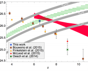Figure 2 : The evolution of the UV luminosity density of galaxies with z. The value obtained for this work is the result of integrating the LF in Fig . 1 to Muv = -15. We can see that it lies at the intersections of regions (the green dashed, the red and grey shaded) of theoretical calculations obtained from other studies having the same characteristics in common. The other brown, yellow, red and greens points are values from other studies computed for less faint luminosity cutoffs like -18 and -17 for different redshifts.