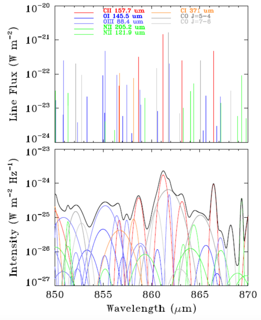 Kogut et al. 2015, Figure 2: The upper plot shows an idealized simulated emission spectrum with lines coming from several different types of atomic transitions. The lower plot shows a simulation of the upper spectrum once typical line-broadening effects are introduced. Notice the high degree of overlap between different colored lines, which results in a combined spectrum represented by the black line.