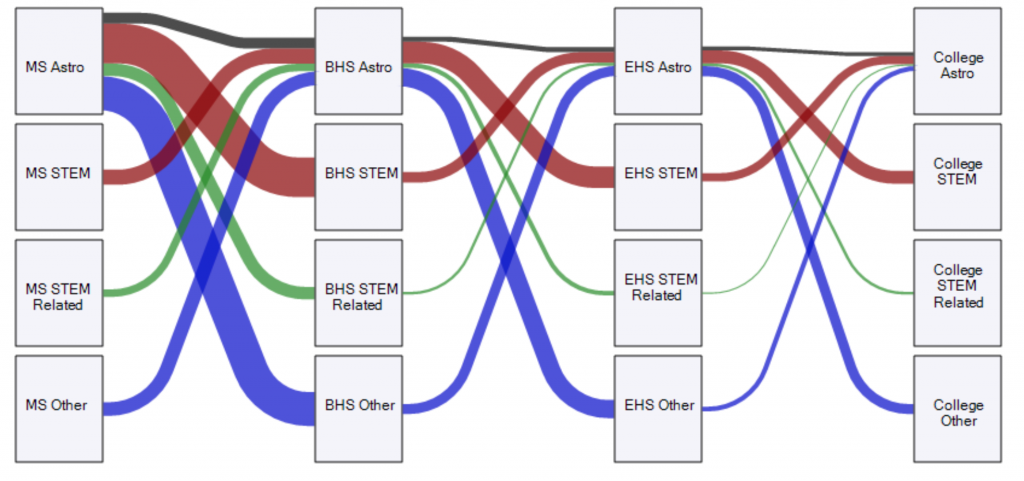Figure 1: An inflow & outflow diagram showing the evolving interests of all surveyed students. The black tube represents students who retain interest in astronomy, the red and green tubes represent students who flow between STEM fields (including Astronomy), and the blue tube represents students who flow between STEM fields and non-STEM fields.