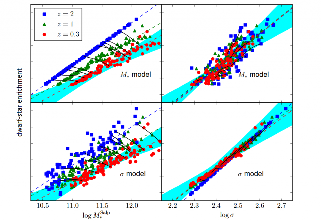 Figure depicts dwarf enrichment of the stellar populations in a series of possible elliptical galaxies which the authors model, spanning a wide range in mass and velocity dispersion. The advantage of the model is that evolution over time can be followed, so the galaxies are shown at three times (blue, green, red – z is the redshift of the galaxy. Black solid lines connect a few representative galaxies, showing how they evolve between the three times as they accumulate more mass). The four panels model how the dwarf enrichment correlates with mass and velocity dispersion in two possible scenarios (in which the dwarf enrichment actually correlates with one or the other in the original galaxy before it accumulates mass through mergers). Figure 4 from the paper, modified.