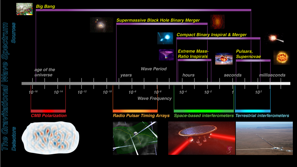The full spectrum of gravitational-wave emission, indicating the objects and events that generate gravitational waves at different frequencies and the techniques used to detect.