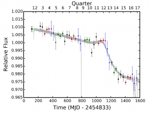 Light curve of KIC 8462852 during the Kepler mission. The dips detected by Boyajian et al. (2016) are seen as very short signals compared to the overall dimming of the star.