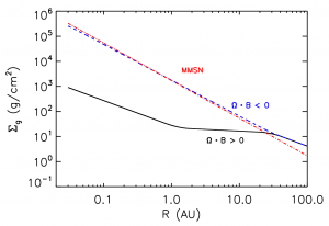 Radial surface density distributions for aligned (black) and anti-aligned (blue) magnetic fields. The MMSN (red) matches up with the latter, suggesting our solar system may have had anti-aligned magnetic field, which would explain why we do not have any planets within Mercury's distance.