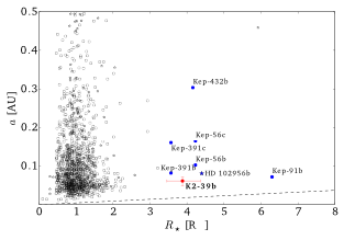 Figure 1: Exoplanets detected according to exoplanets.org by February, 20, 2016. The black circles represent transiting planets, the stellar symbols represent non-transiting planets. K2-39b is illustrated in red and other short-period exoplanets around evolved stars are marked with blue circles.