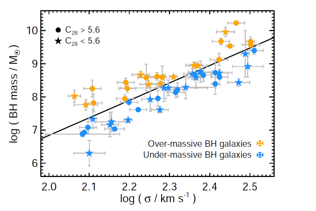 The authors' sample of galaxies. The usual relationship between black hole mass and galaxy mass (velocity dispersion, on the x-axis, is just an indirect measurement of this) is plotted as a thick black line. Galaxies with slightly overweight central black holes are in orange, whilst those with comparatively light black holes are in blue (galaxies represented by circles are more compact than those represented by stars, but that's not very important here). Figure 1 from the paper.