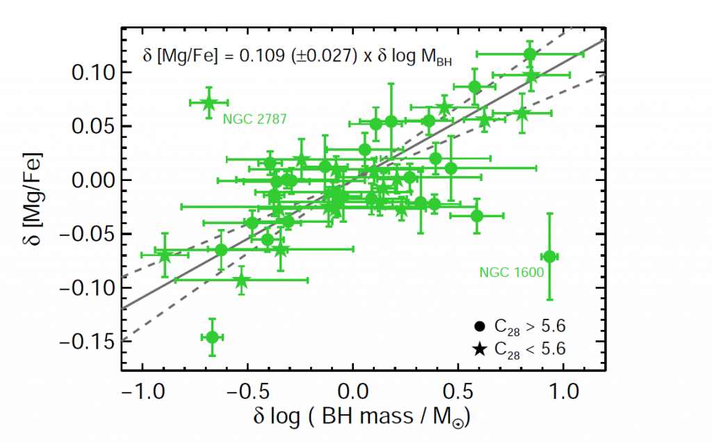 Both central black hole mass and the production of alpha elements (see text) such as Magnesium, Mg, are related to galaxy mass. Here we see there is a more fundamental, direct connection between the two: those galaxies with slightly more massive central black holes than expected are also slightly more abundant in Mg than expected (and vice versa). The axes show the excess black hole mass and excess Mg enhancement respectively. Figure 3 from the paper.