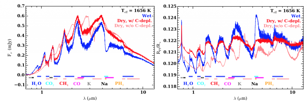 Exoplantary emission spectra (on the left) and transmission spectra (on the right). Each model spectrum is the result of a extremely different initial condition propagated through the author's four models. Main point: in some wavelength spaces, spectra look seemingly similar.