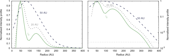 Figure 2: Profile of the normalized continuum intensity profile (that means the profile of the dust) on a linear scale (left panel) and a logarithmic scale (right panel) of the model (green solid line). The two dashed lines correspond to the profile as observed with a beam size of 20 AU (gray small dash) and 50 AU (black dash). The horizontal line in the right panel shows the level of noise with respect to the peak intensity. [This Figure corresponds to Fig. 6 in the Walsh et al. paper.]