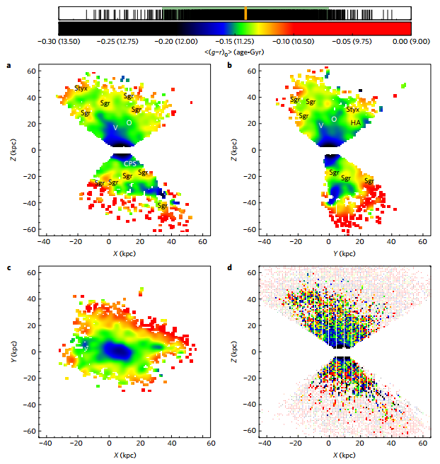 Figure 1: Age maps for BHB colour-selected stars from the SDSS. A Cartesian reference system is adopted, with the centre of the Galaxy at (0,0,0) and the Sun at (8.5,0,0) kpc. The colour (age) scale is shown at the top, with the numbers in parentheses corresponding to age in billions of years. The orange bar is the median value for all pixels and the green-shaded area indicates the 2-sigma dispersion region. In panel (a), (b) and (c), the distributions in the (X,Z), (Y,Z) and (X,Y) are shown, respectively, smoothing the square grid of 1 kpc pixels with a Gaussian kernel (of width 3 kpc). Previously known structures and over-densities are marked as: Sgr, Sagittarius Stream; V, Virgo over-density; O, Orphan Stream; Styx, Styx Stream; CPS, Cetus Polar Stream; HA, Hercules-Aquila cloud. Panel (d) shows the distribution in the (X,Z) plane without the smoothing. Filled squares are the pixels taken into account for their analysis, because they show at least 10 stars. The filled dots are neglected pixels, with less than 10 stars. The two-triangle shape reflects the selection of stars in Galactic latitude (|b|>35°).