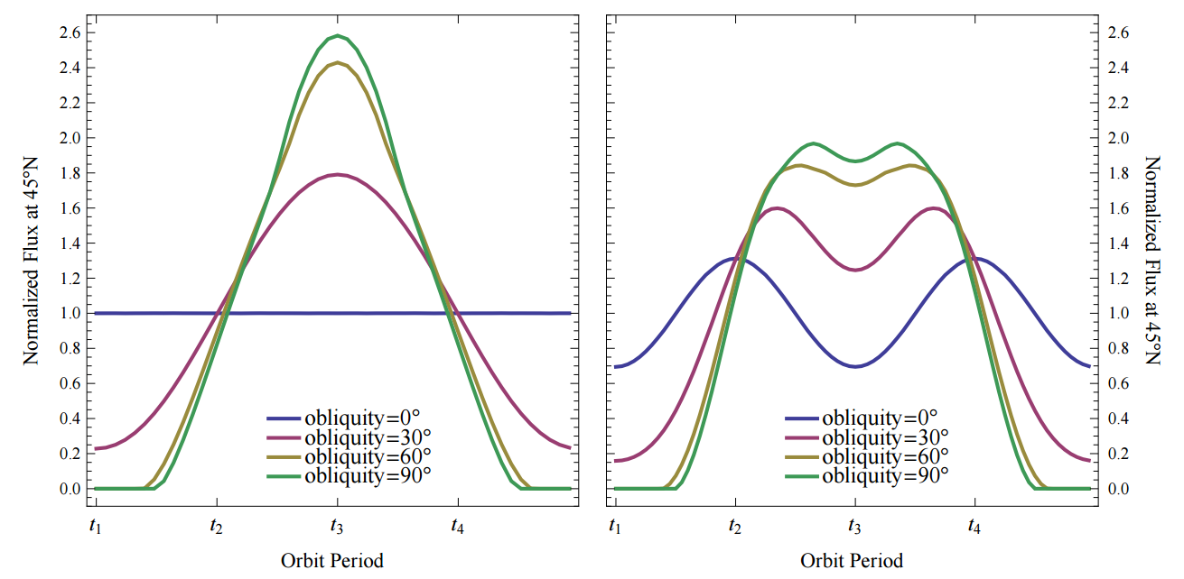 Fig. 2: The left plot shows the flux a planet recieves if it's orbiting around a typical non-rotation star, while the right plot shows the effects of a rotating, gravitationally darkened star. The different coloured curves indicate the obliquity of a planet's orbit (with 0 degrees corresponding to a planet strictly orbiting a star's equator, while 90 corresponds to an orbit around a star's poles).