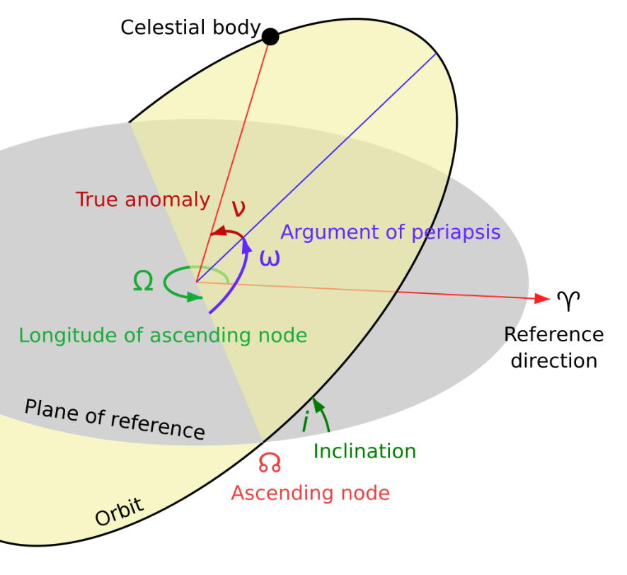 Fig 1: All the parameters describing a planet's orbit. In this paper, the author mainly focuses on the inclination i, which is the angle of a planet's orbital plane relative to the star's equator. (Image courtesy of Wikipedia)