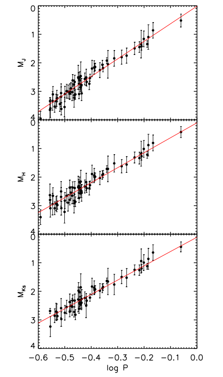 Figure 2: This shows the three near-infrared period-luminosity relations obtained for the 66 calibrating contact binaries used in the paper. The horizontal axis denotes the log of the period (in days) and the vertical axis is the absolute magnitude in the J, H, and Ks bands. The PL relation is the red line that has been fit through all of the objects in their sample.