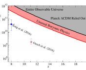 Threshold stellar mass against redshift