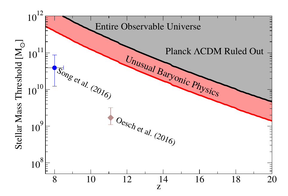 Threshold stellar mass against redshift