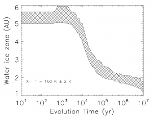 Figure 1: The width and location of the snow region during the disk lifetime (5×106 yr) and beyond. (Fig. 11 of the paper.)