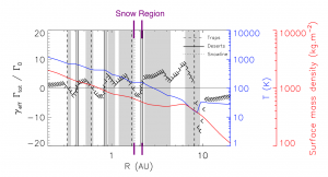 Figure 2: The temperature profile flattens at the snow line. It also shows the location of traps where the total torque is pointing outward (right arrow above zero) on the left and pointing inward (left arrow below zero) immediately on the right. There is a trap (dashed line) very close to the H2O snow region (purple lines) near 1.7 AU. Adapted from Fig. 14 of the paper.