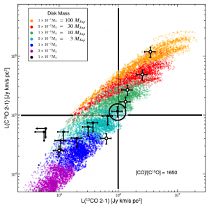 Figure 1. Diagram for determining disk masses. Each colored point indicates the simulated fluxes for two different spectral lines for a set of disk parameters. Points that are the same color have the same disk mass. The example point is circled. Adapted from Williams and Best 2014, Figure 6.