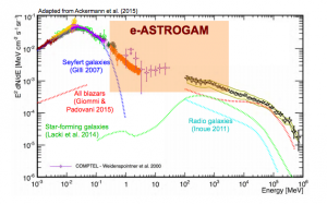 Current measurements of the extragalactic gamma-ray intensity. The shaded portion is the parameter space that will be probed by e-ASTROGRAM. Note the current gap in measurements in that energy range (Figure 3 from the paper)