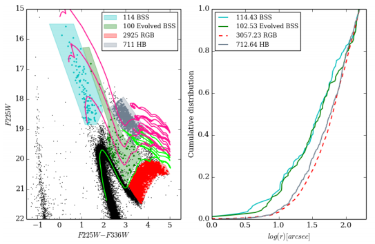 Figure 2: The left panel shows again the cluster's CMD, now with some MESA models overplotted. The sequences have initial masses of f 0.9, 1.1, 1.4, and 1.8 solar masses, from bottom to top. The right panel shows the cumulative distribution for the samples selected on the right panel. There's again a completeness correction that makes the number of stars slightly different in the plots.