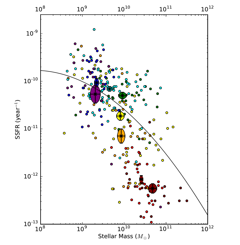 The galaxies of the Herschel Reference Survey: galaxy mass vs specific star formation rate. Colours denote morphology (the shape of the galaxy), with loosely wound spirals in purple through to particularly round elliptical galaxies in red. The larger 'blobs' actually indicate the rough average position of galaxies of a particular type. Figure 2 from the paper.