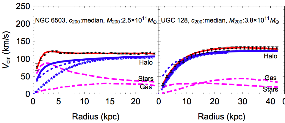 Figure 2. Fits to the observed rotation profiles of two galaxies.