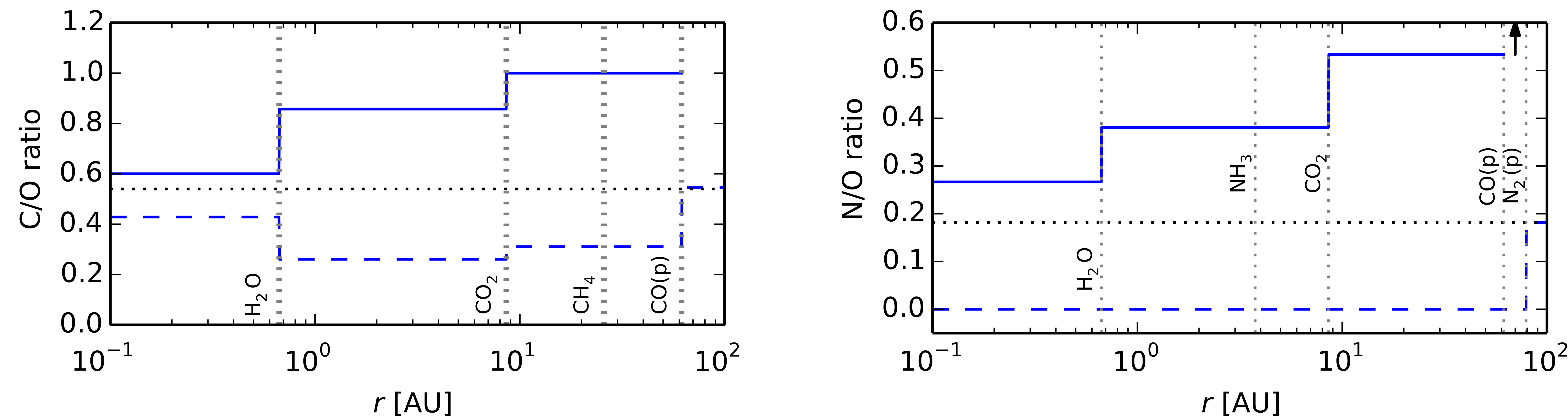 Figure 1. C/O and N/O ratios in protoplanetary disks over a wide range of distances. The snow lines of each molecule are marked with vertical dashed lines. With C/O = 1.0 and N/O = 0.5, my planet gift probably formed between the CO2 and CO snow lines. But where are these lines actually located? Taken from Fig. 2 of the featured paper.