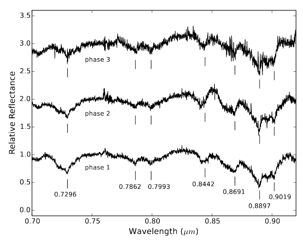 Figure 1. Spectra from three phases of Makemake's rotation, vertically offset for clarity. The blue and red lines correspond to the two wavelength coverages observed. Black dots come from a study by Licandro et al. in 2006.