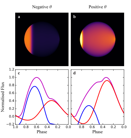 Figure 2. Brightness map of the exoplanet shown for two phases. The graphs below the maps (c and d) show the components of the light - thermal emission (red) and reflected light (blue) - that compose the total light (magenta).