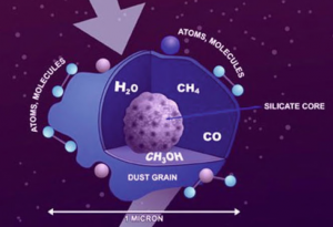 Dust grain covered in an ice shell (known as a mantle). The CO (or N2) part of the ice can de-sublimate at much higher temperatures if it mixes with the H2O component of the ice. Image Credit: Bill Saxton, NRAO/AUI/NSF.