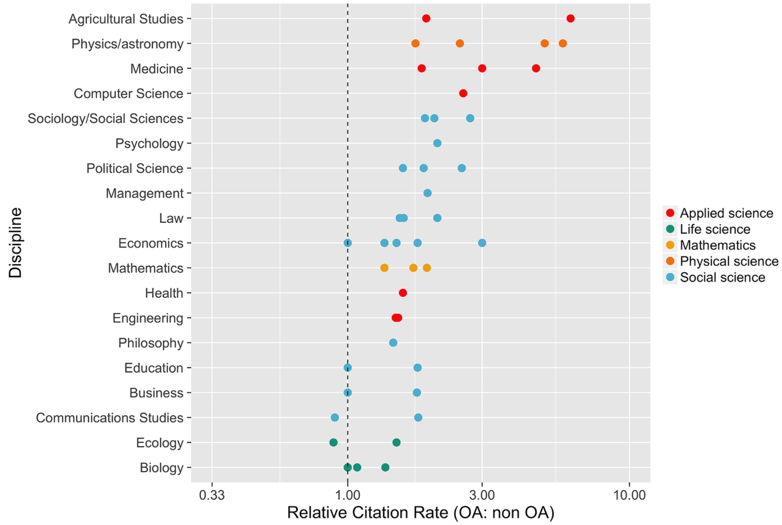 Figure 1. Open access publications are cited more often. In this chart McKiernan et al. show the relative citation rate (average citations of open access articles divided by average citations of non-open access articles) for various fields, based on evaluations of several statistical studies. [Figure 1 of the paper]