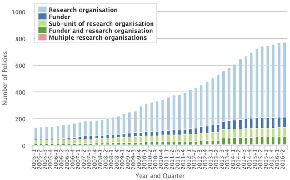 Figure 3. An ever increasing number of institutions embrace open research practices as part of the academic culture. Examples of such policies can be rules about having to openly share data or publications. [Figure 2 of the paper]