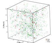 Cluster distribution in Millennium