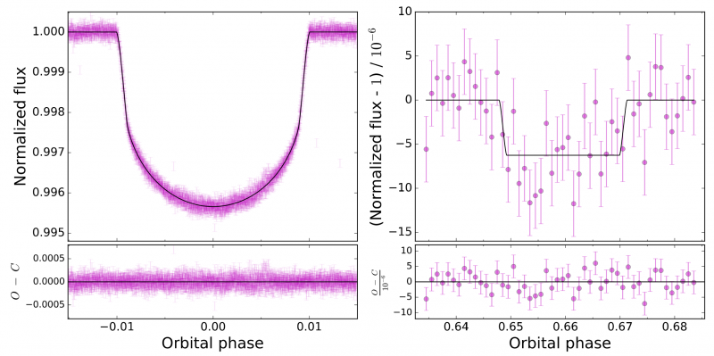 Figure 3: Left: Primary transit of HAT-P-11. Right: Secondary eclipse of HAT-P-11.