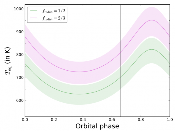Figure 4: Equilibrium temperature of HAT-P-11 as a function of orbital phase for two different temperature redistribution factors f, showing large swings in temperature with orbital phase. A redistribution factor of 1/2 reperesents the case where all incoming flux is reradiated isoptropically from each point of the irradiated planetary atmosphere, and a factor of 2/3 accounts for the non-uniform distribution of flux over the surface with the point closest to the star receiving the most intense radiation.
