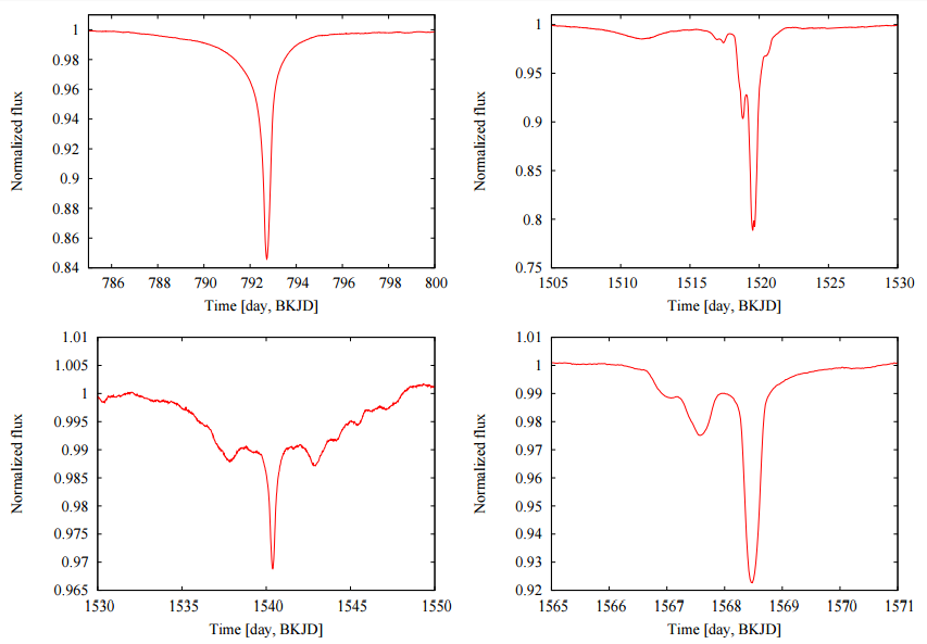 Figure 1: Four main eclipses in the light curve of KIC 8462852, which the authors will attempt to model. (Figure 1 in the paper.)