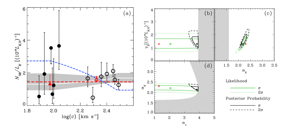 Left panel: This shows the ratio between the number of LMXBs and the near-infrared luminosity for each galaxy for the new galaxies (black points) in the study and those presented in the previous paper on this subject (open circle). The x-axis is velocity dispersion. The dashed lines are models explored in the previous paper; the white bold line is the best model the authors find for how the quantity of LMXBs varies with galaxy mass. Right panel: the authors' model has three parameters and the contours shown indicate the best-fitting values for those parameters (see text)