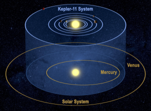 Figure 1: This figure from the NASA website is a visual representation of the Kepler-11 system, overlaid with the orbits of Mercury and Venus.