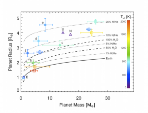 This shows the mass versus radius of the planets in the Kepler-11 system. The planets orbiting Kepler-11 are represented by the filled in circles. The other marking on the graph indicate planets in our solar system, shown for comparison.