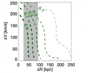 Figure 3: This figure shows the probability of a satellite galaxy being a mini-satellite of a galaxy like the LMC. The x-axis shows the separation between the potential mini-satellite and the LMC (ΔR), and the y-axis shows the relative velocity (ΔV) between the two galaxies. Each dashed green line is a certain probability. The shaded gray band is the range of ΔR between 8 real satellite galaxies of the Milky Way and the LMC. Credit: From the paper.