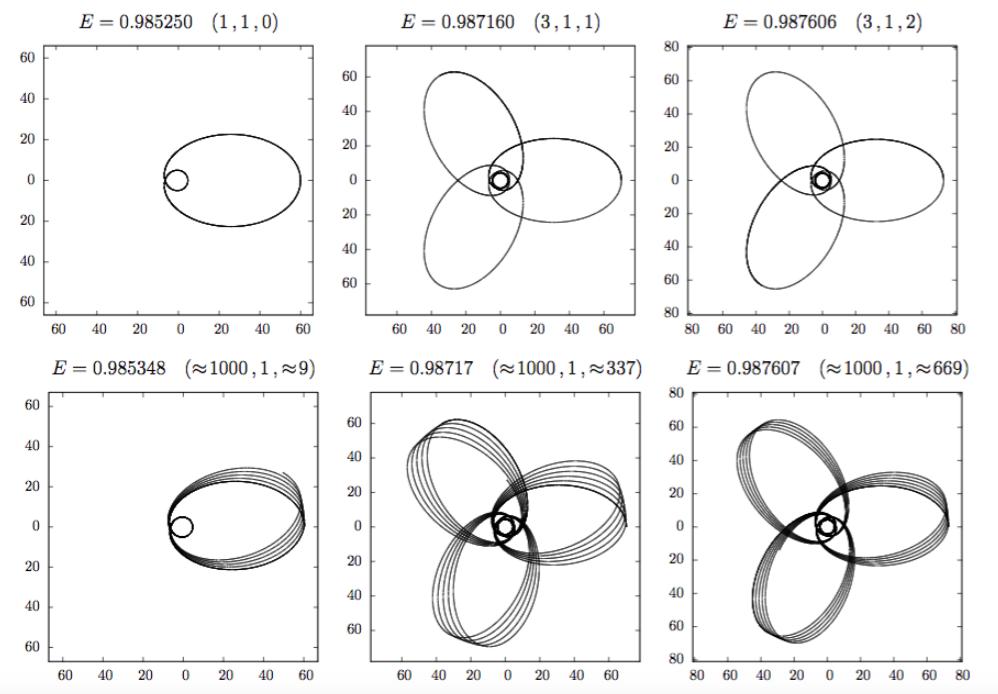 Possible black hole orbits