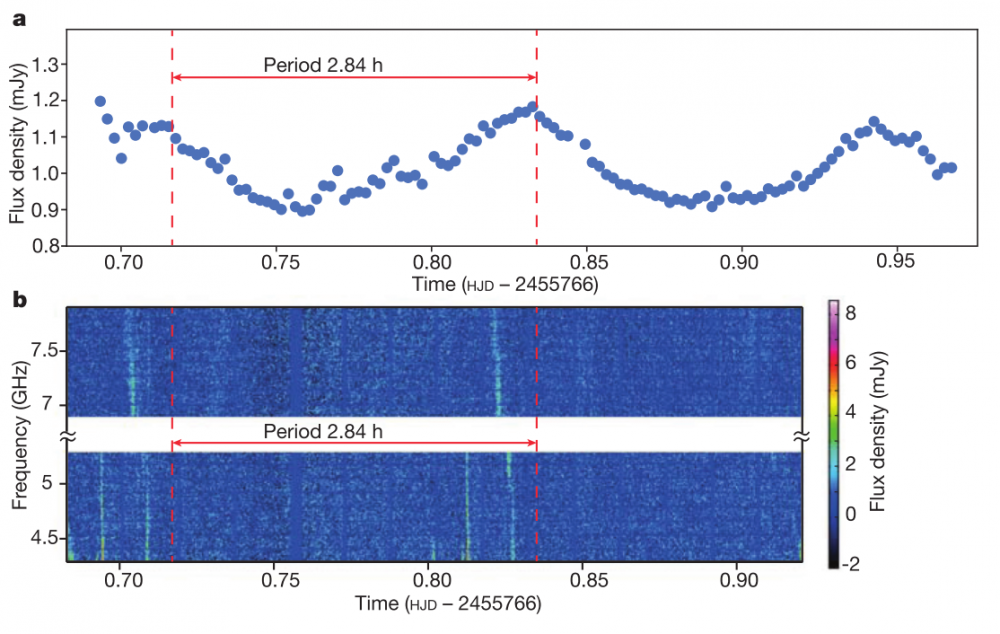 (a) Optical measurements of Balmer line emission of LSR J1835 made using the Hale telescope. (b) Corresponding radio observations of the same object made using the VLA radio telescope.